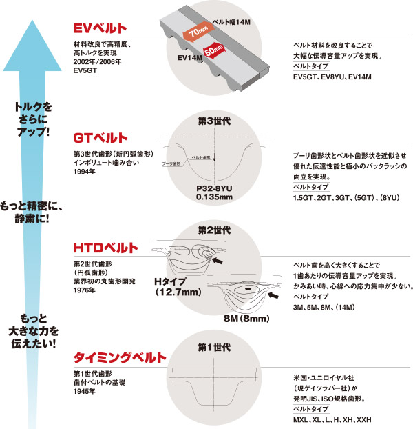 figure-belt